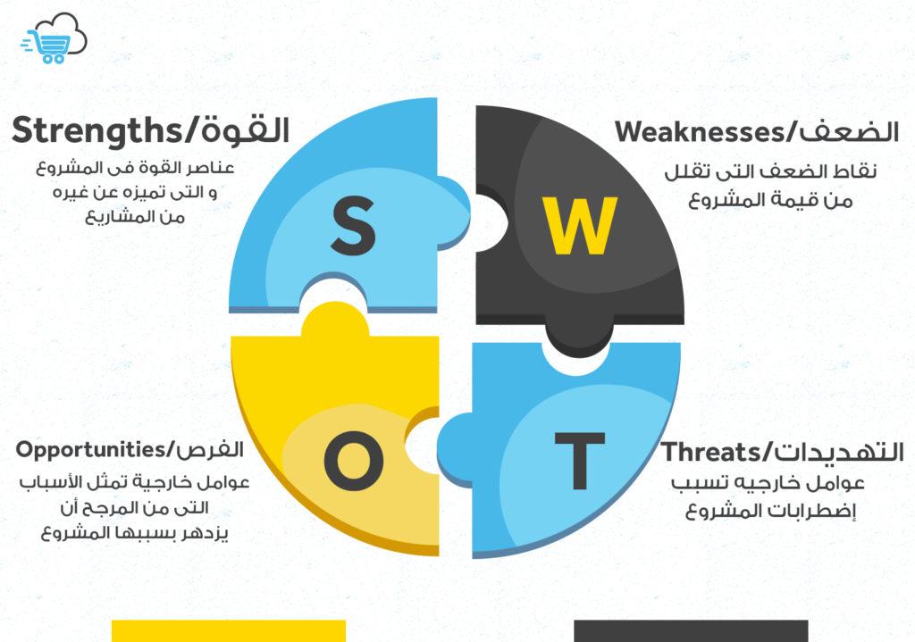 إنفوجراف ل تحليل SWOT الرباعي