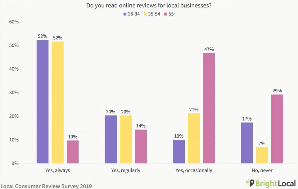 A Chart Shows an Age Breakdown of US Customers Who Read Reviews on Product Pages