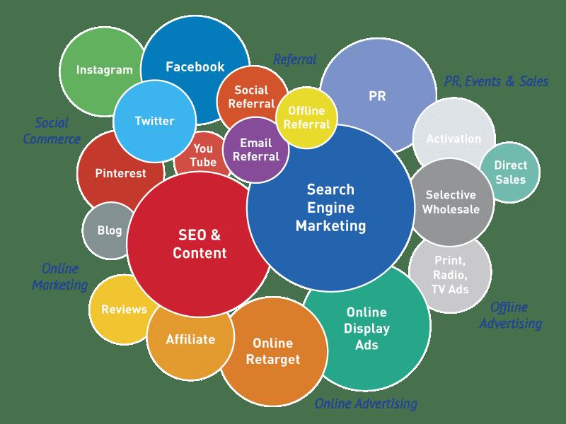 التسويق الرقمي و التجارة الالكترونية