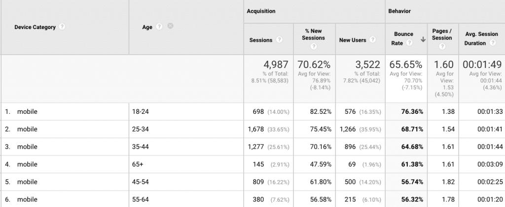 تحليل جوجل Google Analytics