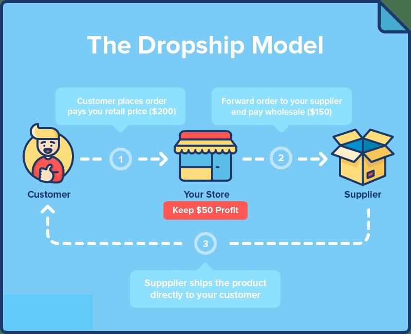 drop-shipping info graph