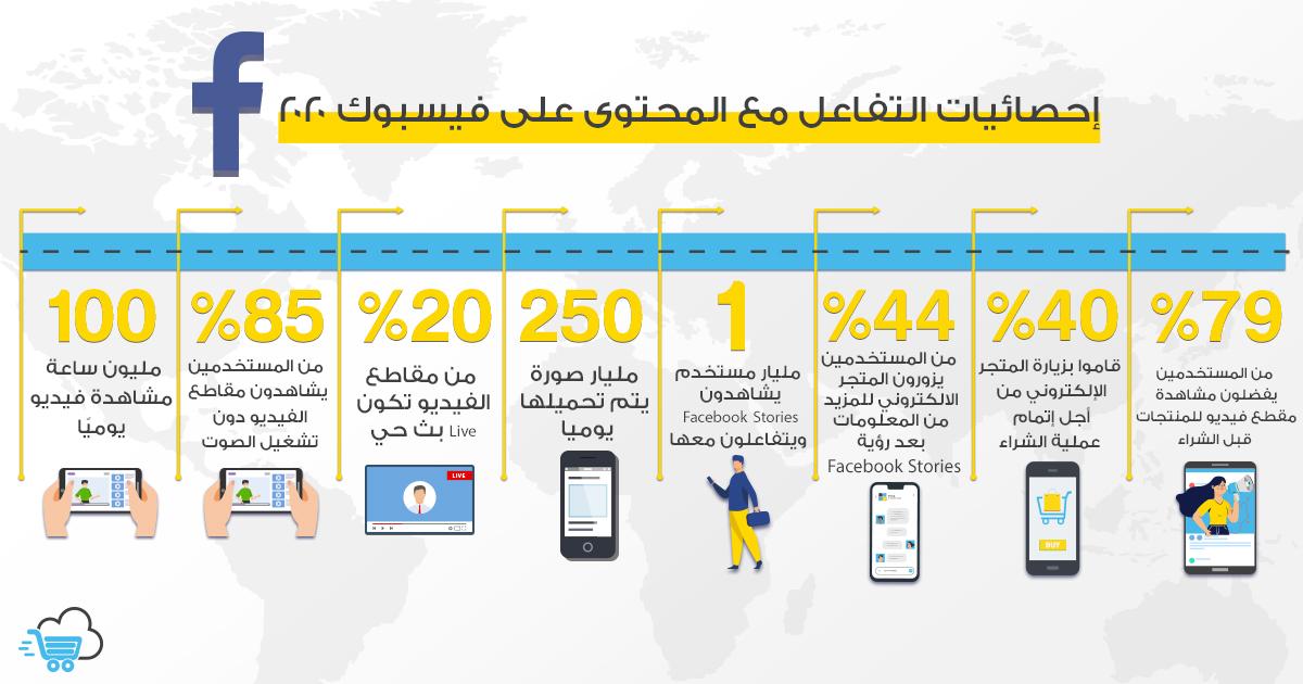 إحصائيات التفاعل مح المحتوى على فيسبوك 2020 اكسباندكارت