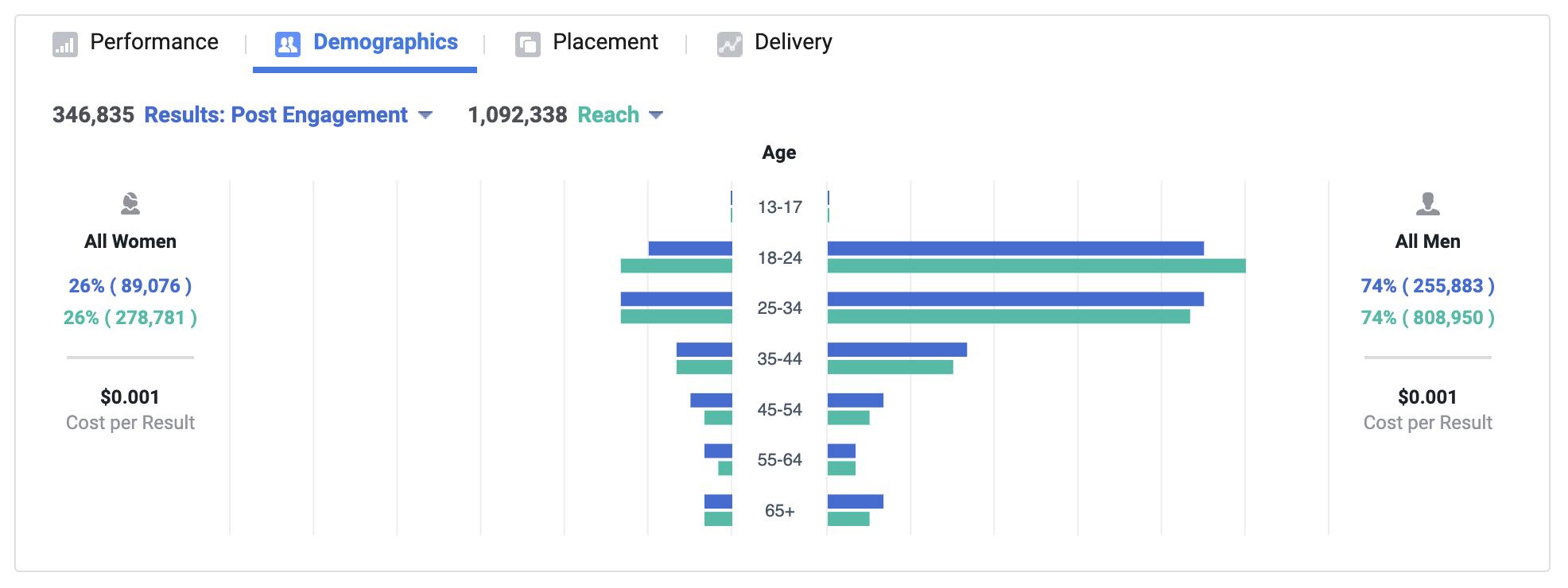 تحليلات ورؤى اعلانات فيسبوك