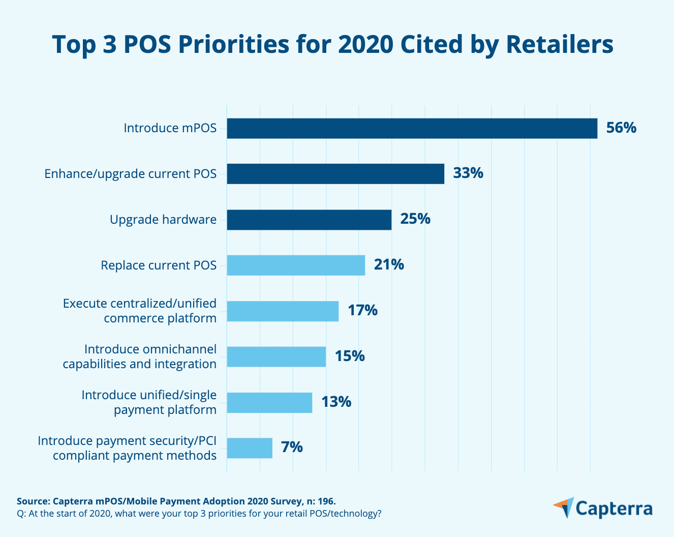 Top Point of Sale Sytem priorities, mPOS is a top priority for retailers