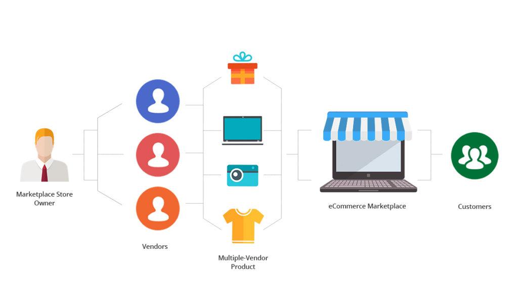 انشاء سوق كوم للتجار المتعددين