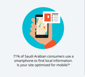 71% of users in the Saudi Arabia use mobile phones for mcommerce purposes