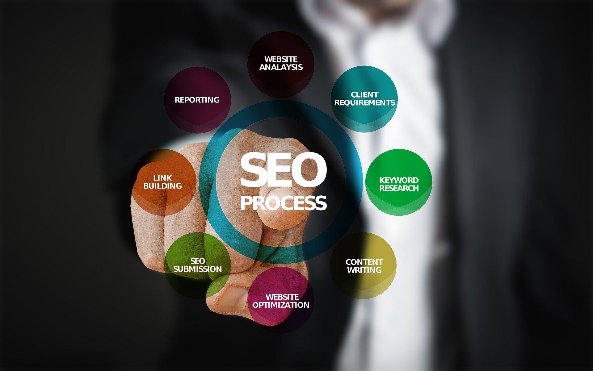 أهمية SSL لتحسين محركات البحث