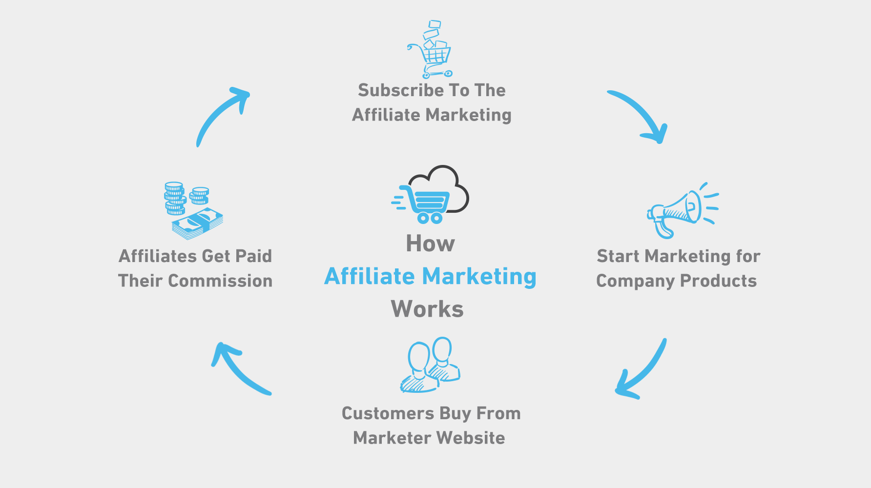 Affiliate Marketing Expand Cart Affiliate Marketer