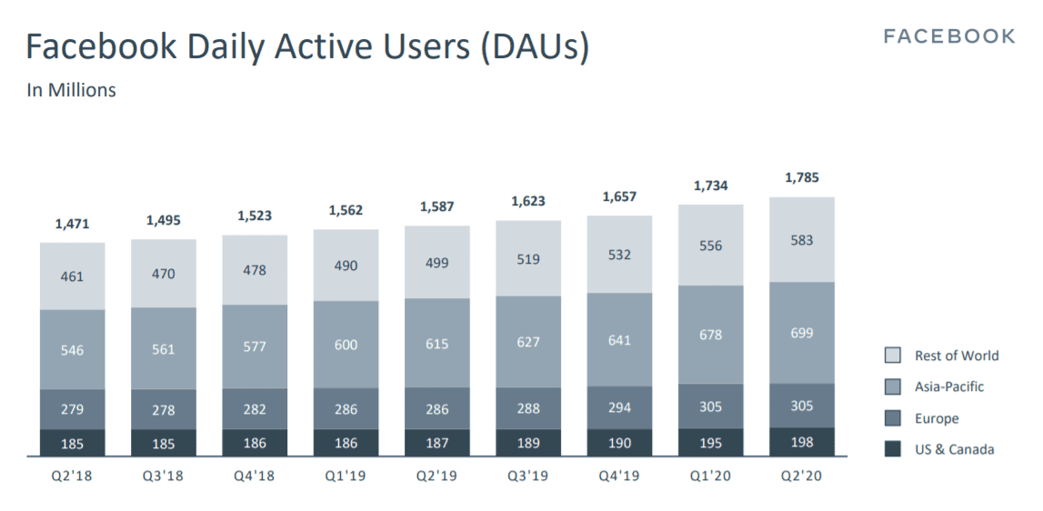 Facebook Daily Active Users: Data From the Facebook Earnings Report Q2 2020