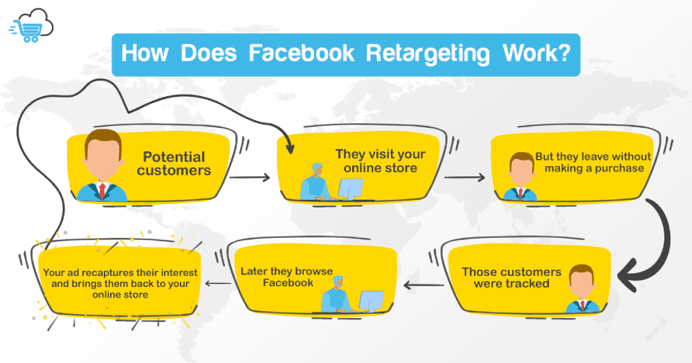 How Does Facebook Retargeting Work