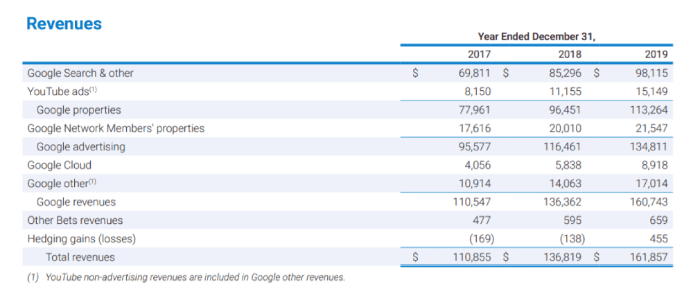 Google Revenue 2019, Google Ads Revenue 2019