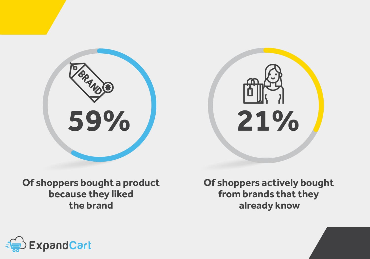 Importance of Branding for eCommerce businesses