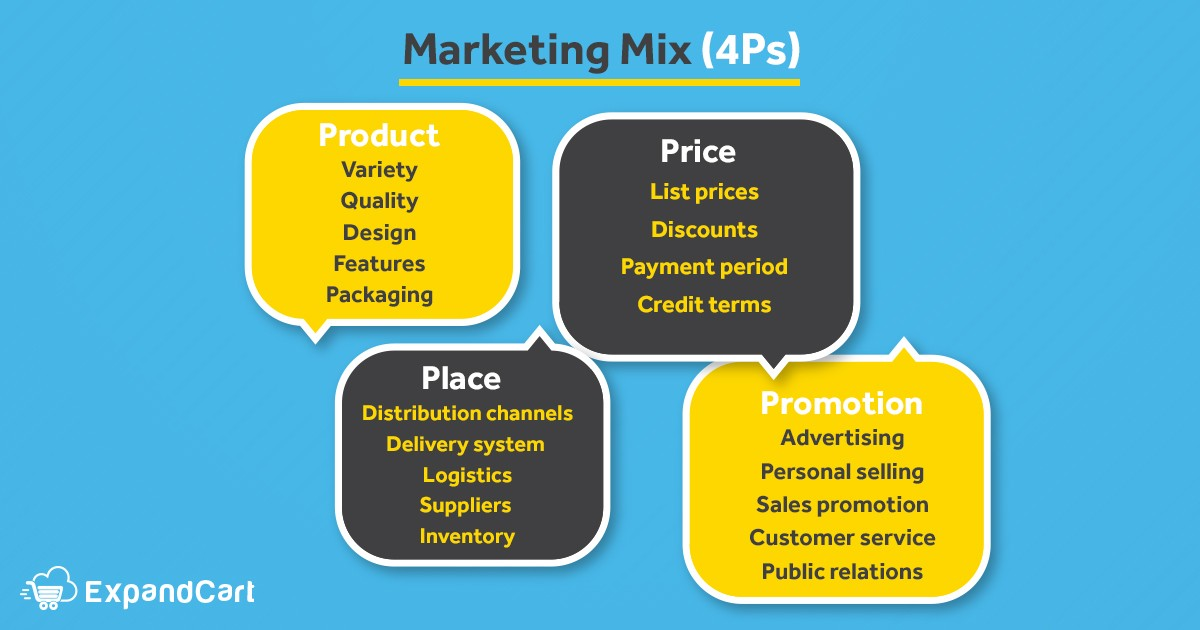 Strategic Marketing Mix 4Ps: Product, price, place, and promotional strategies