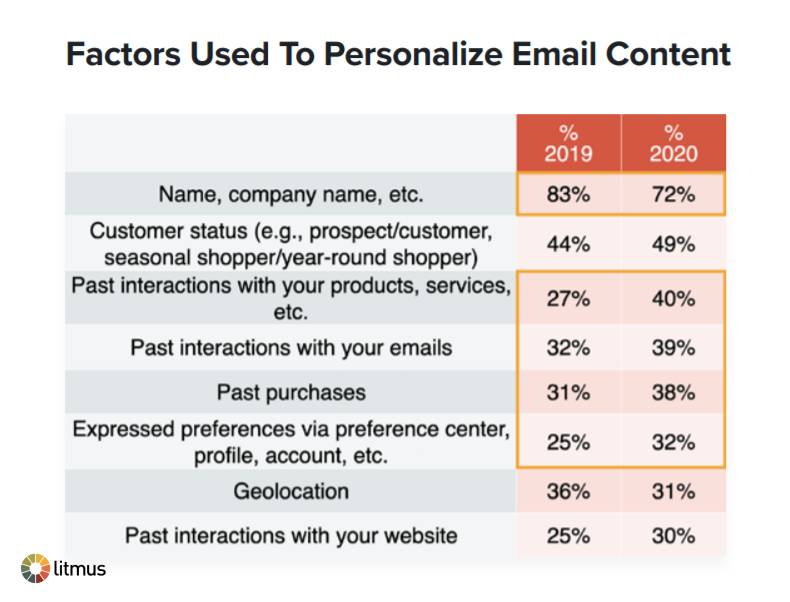 Factors Used To Personalize Email Copywriting