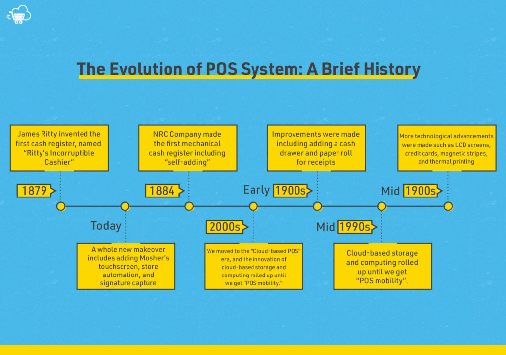 History of POS infographic design
