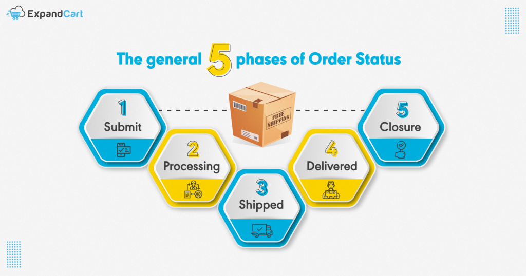 The five phases of order status