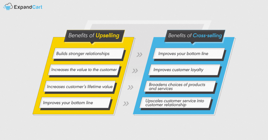 Benefits of upselling and cross-selling