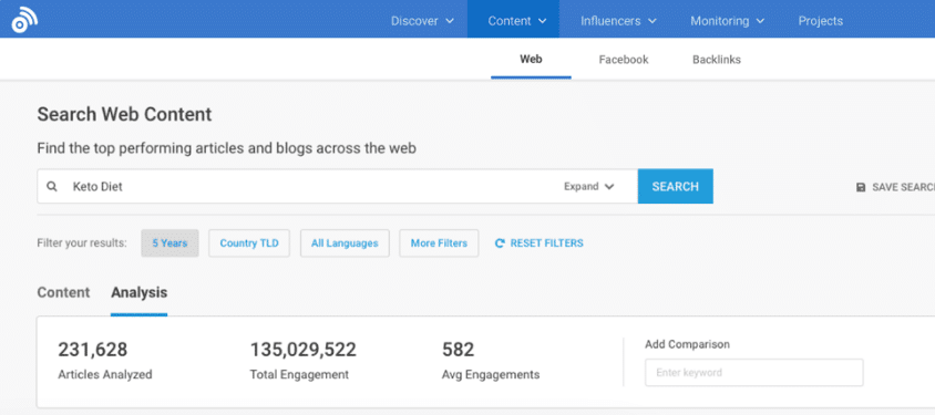 Engagement analysis as shown by Buzzsumo