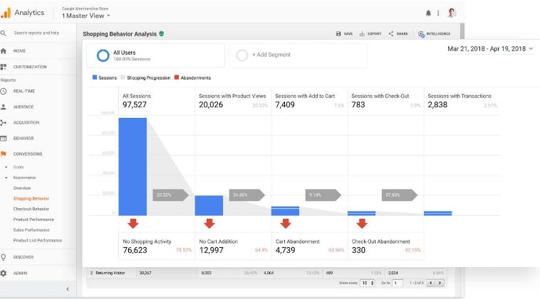 Shopping behavior analysis rendered by Google analytics