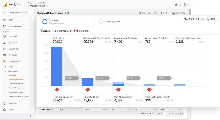 Shopping behavior analysis by Google Analytics