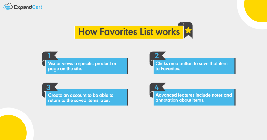 How Favorites List works