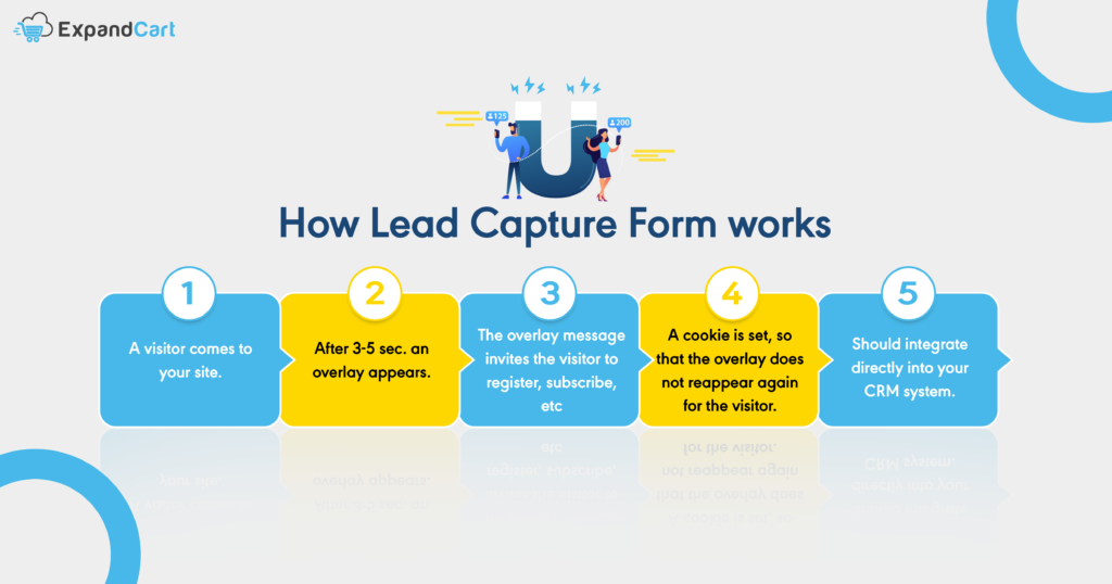 How Lead Capture Form works