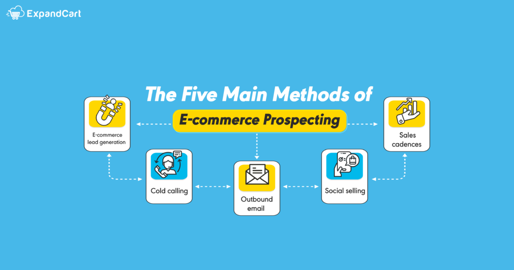 five main methods of e-commerce prospecting