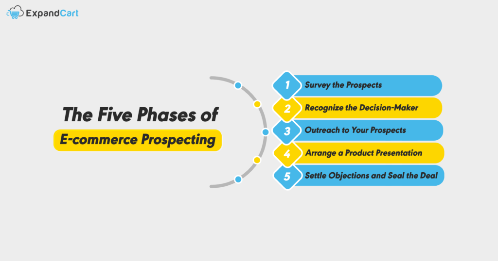 five phases of e-commerce prospecting