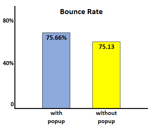 Bounce Rate - A/B test