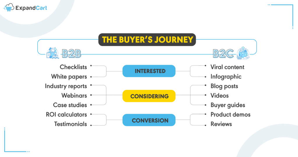 B2B and B2C differences