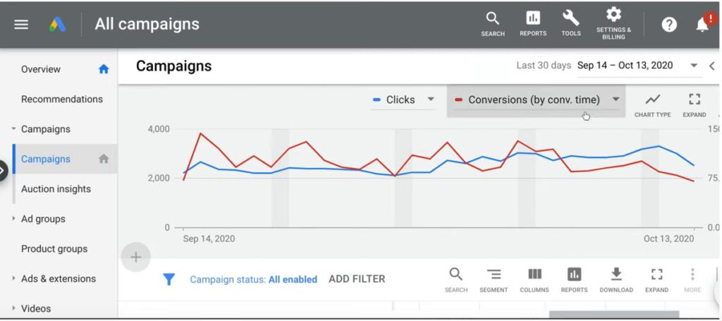 Report rendering by google analytics